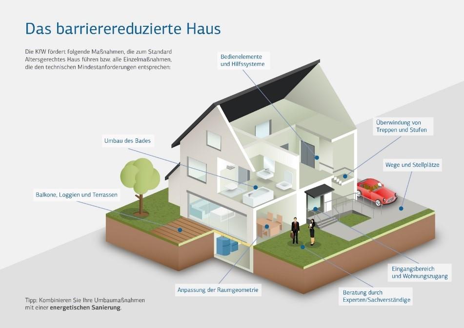 Das barrierereduzierte Haus