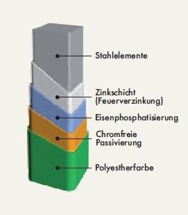 zink-und-beschichtung